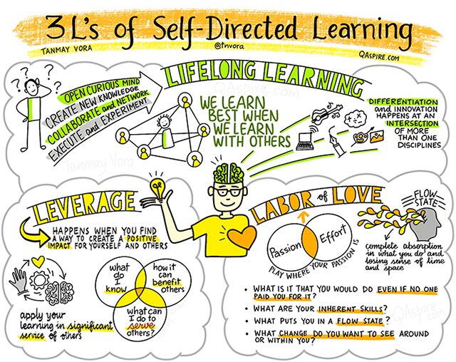 Você se considera um aprendiz autodirigido ao estudar inglês? Descubra mais aqui!